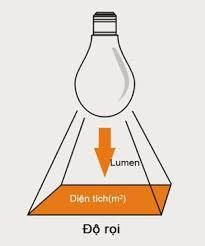 độ rọi của đèn LED
