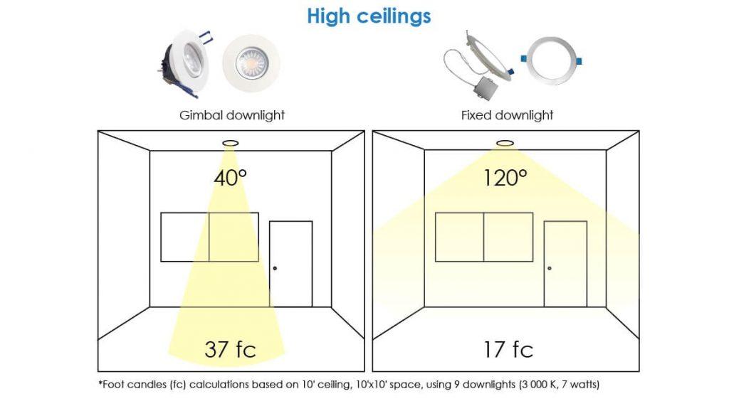 Góc chiếu sáng của đèn LED