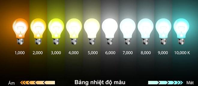 Bảng nhiệt độ màu của đèn LED