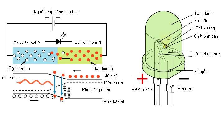 Phương thức hoạt động của đèn LED