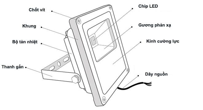 cấu tạo của đèn pha LED
