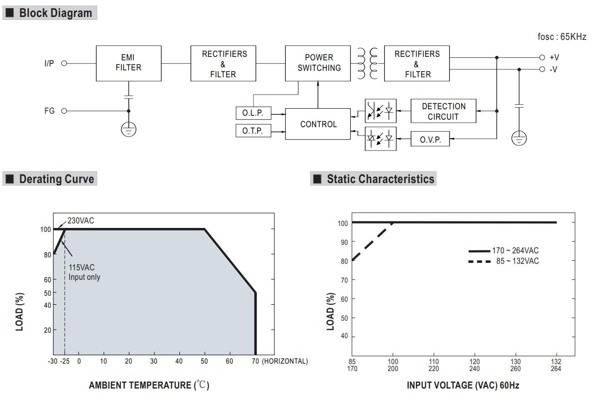 Sơ đồ mạch điện LRS-150-24 và test
