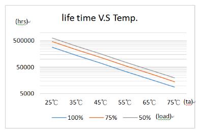 Tuổi thọ của tụ điện so với biểu đồ nhiệt độ