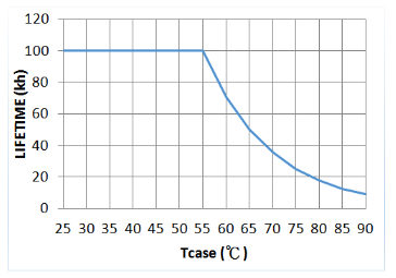 Electrolytic capacitor usage lifetime vs case temperature graph