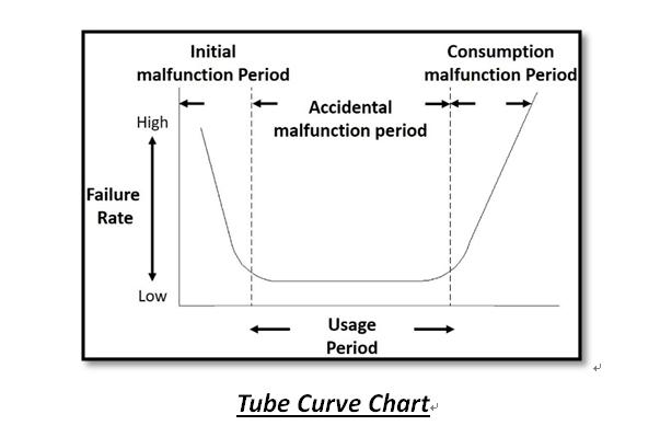 LED driver tube curve chart